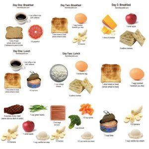 ミリタリーダイエットの正しいやり方